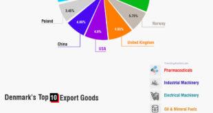 Denmark top export goods countries