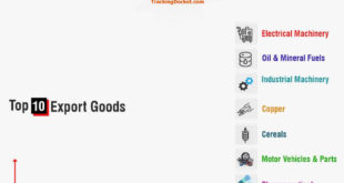 Bulgaria Exports Goods Countries Infographic