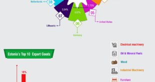 Estonia exports and imports explained with infographic